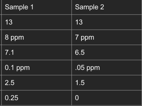 Water Quality of Bowker Creek