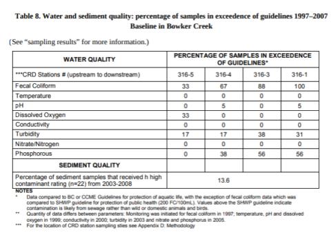 Bowker Creek Water Characteristics