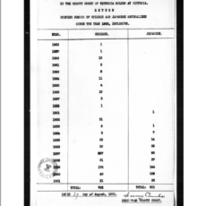 A three-column table shows the year and number of Chinese and Japanese immigrants that were naturalized. Dated August 29, 1901 by the Attorney General.